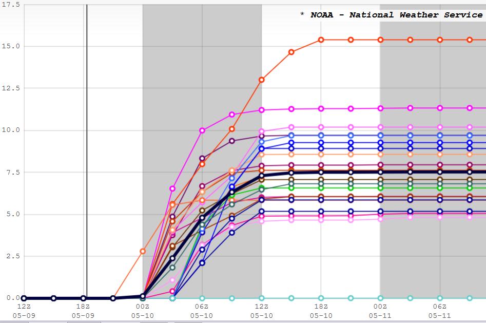 "SREF (Short Range Ensemble Forecast) plumes for total snow in Boulder. Most members predict 5-10"" of snow."