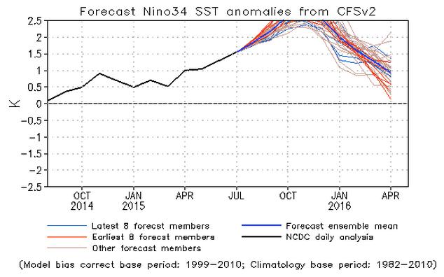 Model ensemble forecasts for El Nino 3.4 region temperature anomaly.