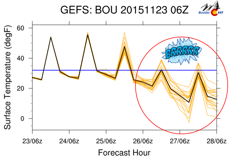 GEFS plumes for surface temperature in Boulder. Thursday and Friday likely wont get out of the 20's.