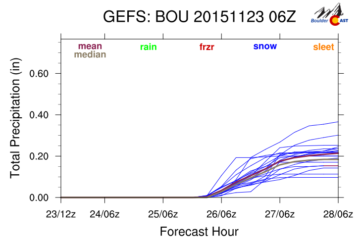 GEFS plumes indicate a couple of inches for Boulder. Persistent but very light snow.