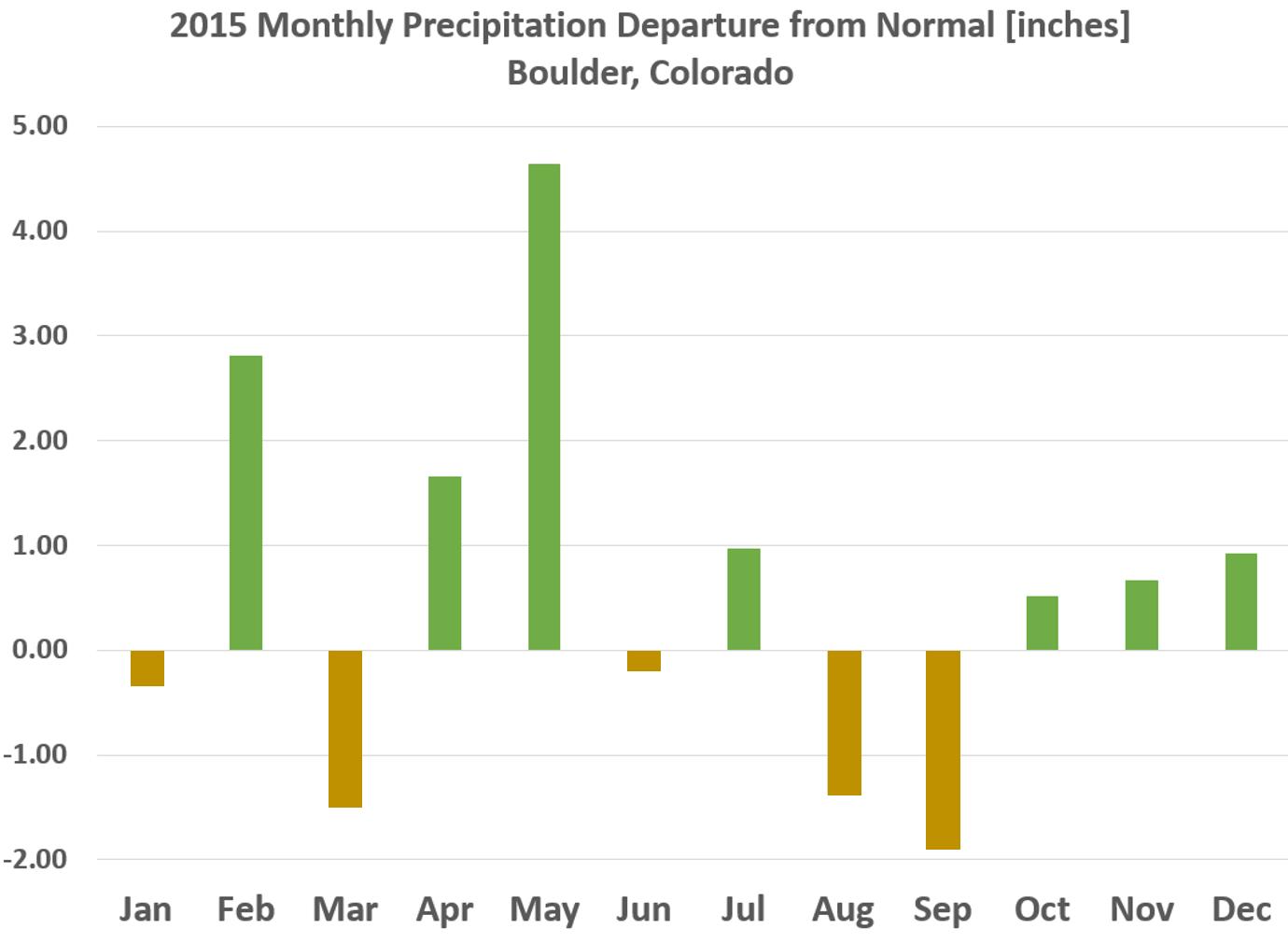 2015_Precipitation_Boulder_Colorado