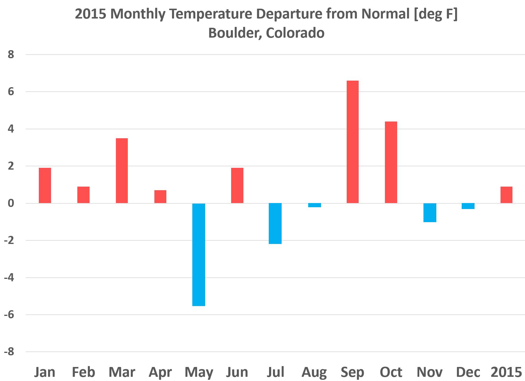 2015_Temperature_Boulder_Colorado