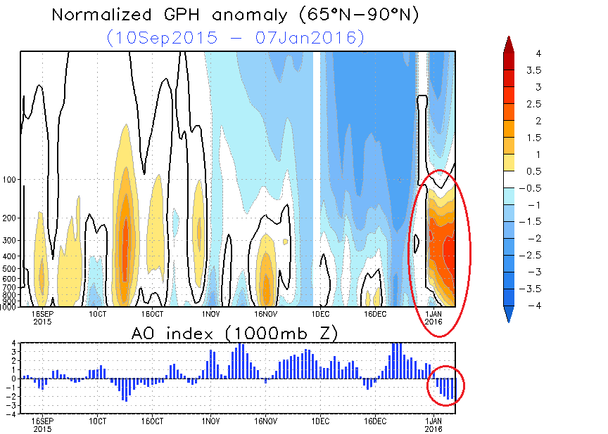 Arctic Oscillation index and geopotential height anomalies in the upper atmosphere since September last year.