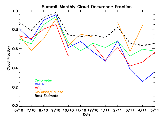 Figure shows monthly cloud occurrence fraction from our instruments at Summit for all months.