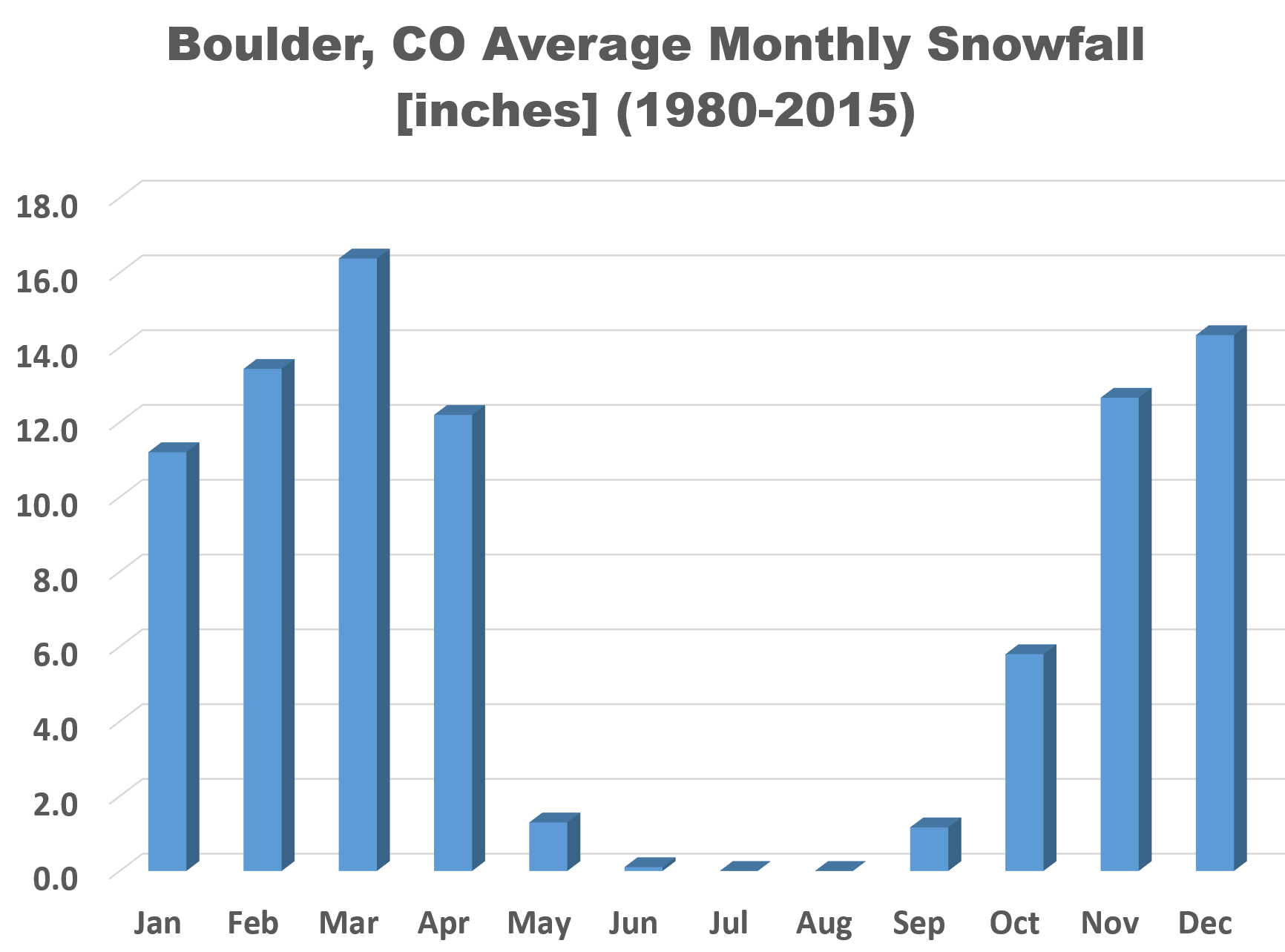 Boulder_Monthly_Average_Snowfall