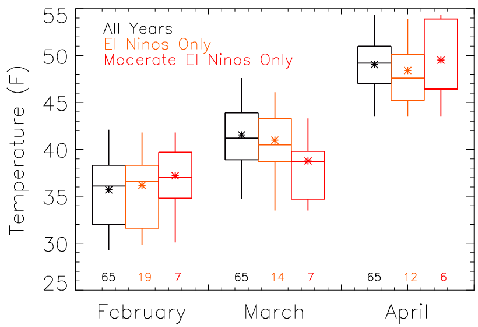 El_Nino_Boulder_MeanTemp_Spring