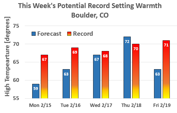 Forecast highs this week vs. records for the dates. Wednesday and Thursday will be close