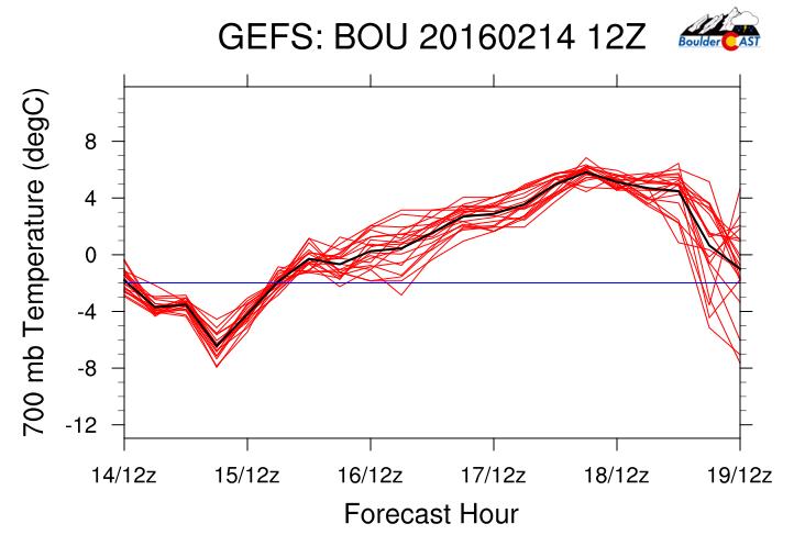GFS ensemble of surface temperature for Boulder.