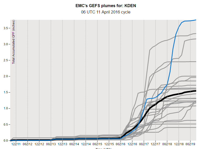 GEFS total accumulated precipitation plume for Denver. Big precip totals are projected for the weekend