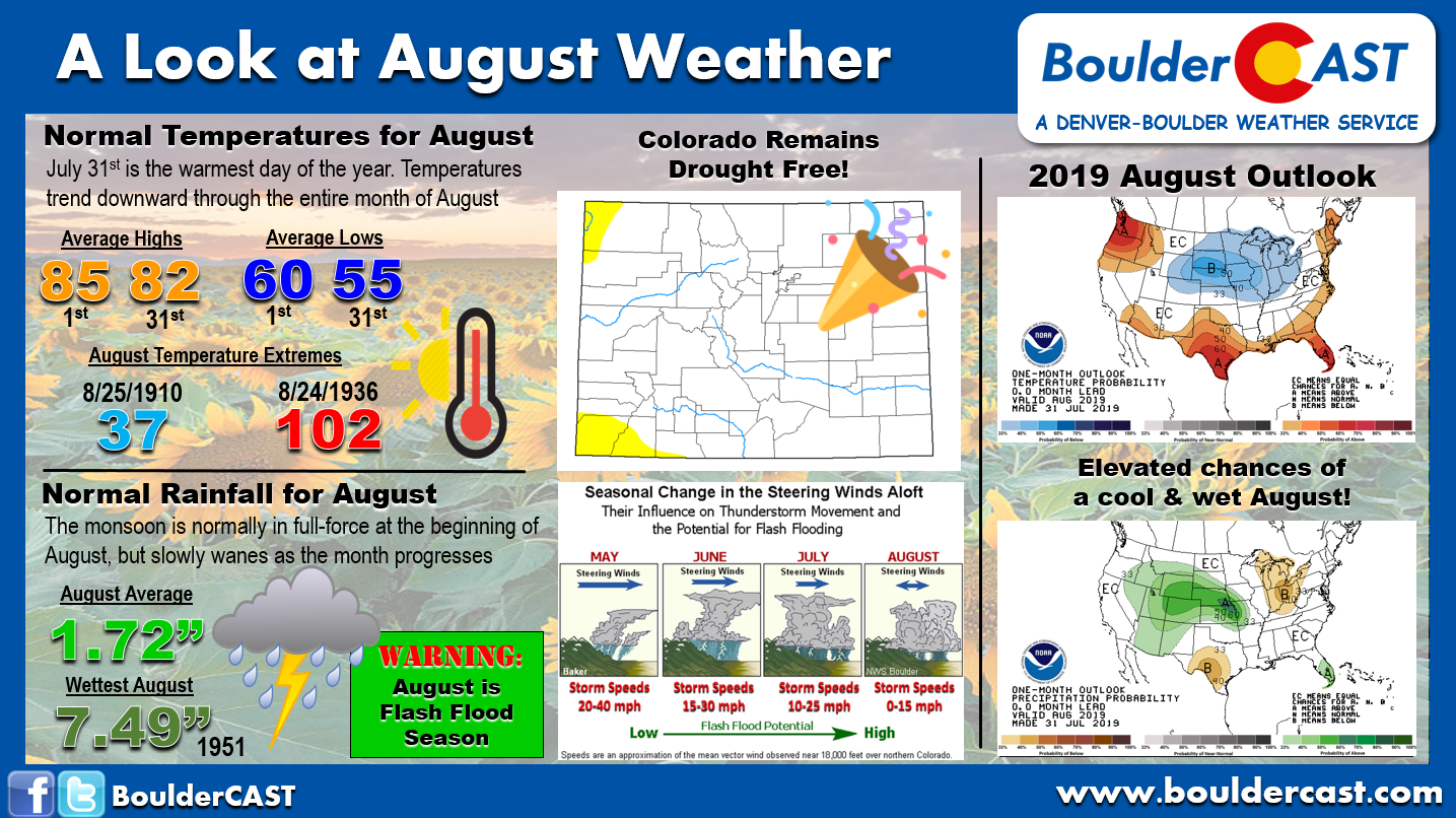 August 2019 Outlook: A lingering monsoon and not too hot
