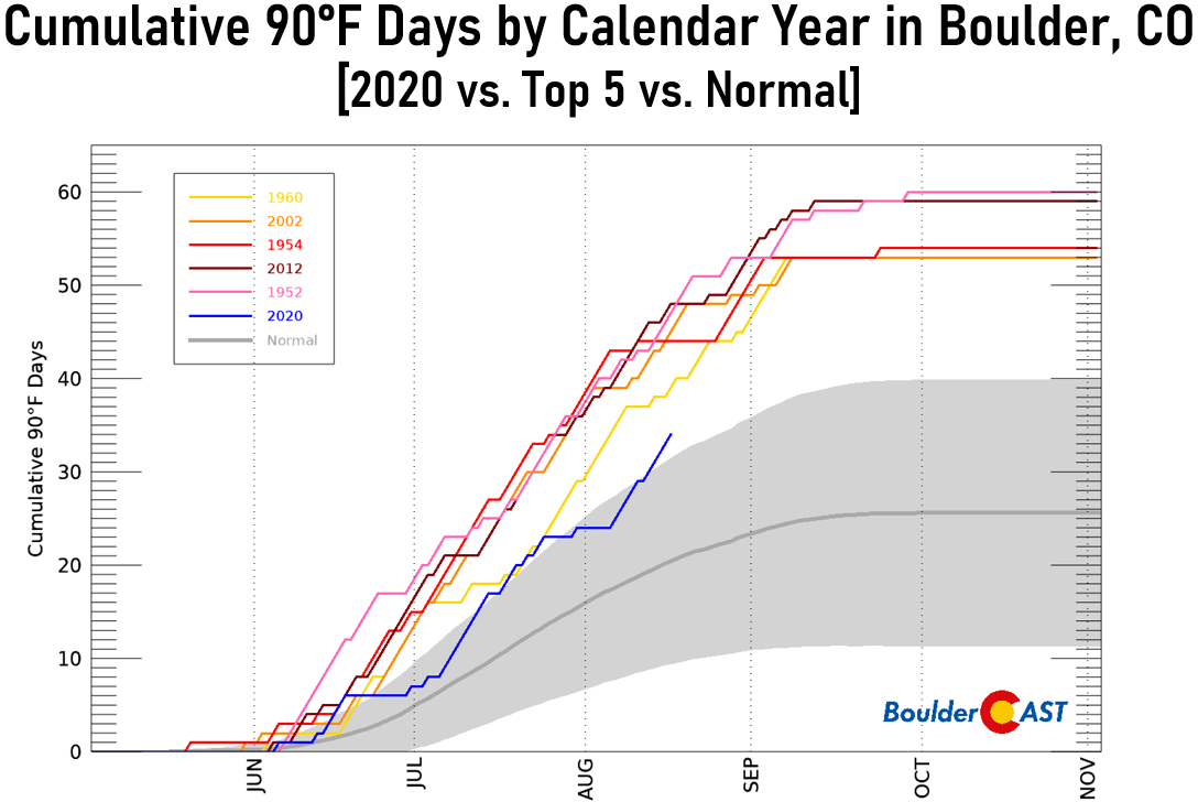 Christmas Day 2020 In Boulder, Co Sunday will be Boulder's 35th 90° day of 2020 which is far from