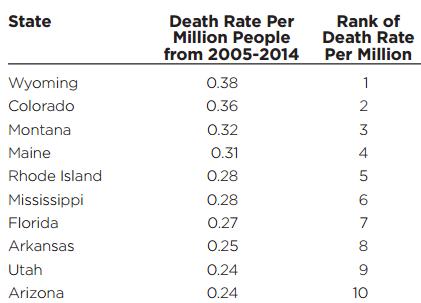 Death_Rate_Per_Million_Top_10_Lightning_2014