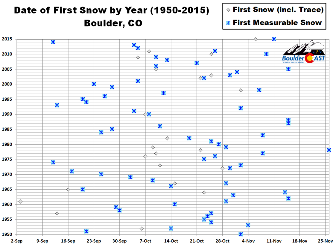 First_Snow_Boulder_History1
