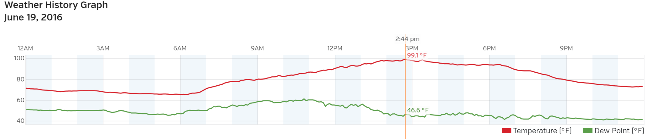 Boulder temperature (red) and dewpoint (green) plot for June 19, 2016 - BoulderCAST Station