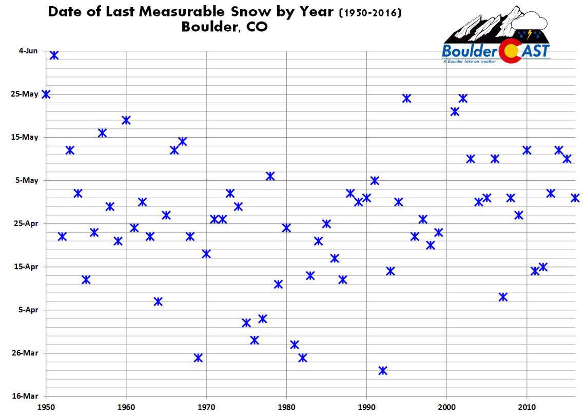 Last_Measurable_Snow_Chart