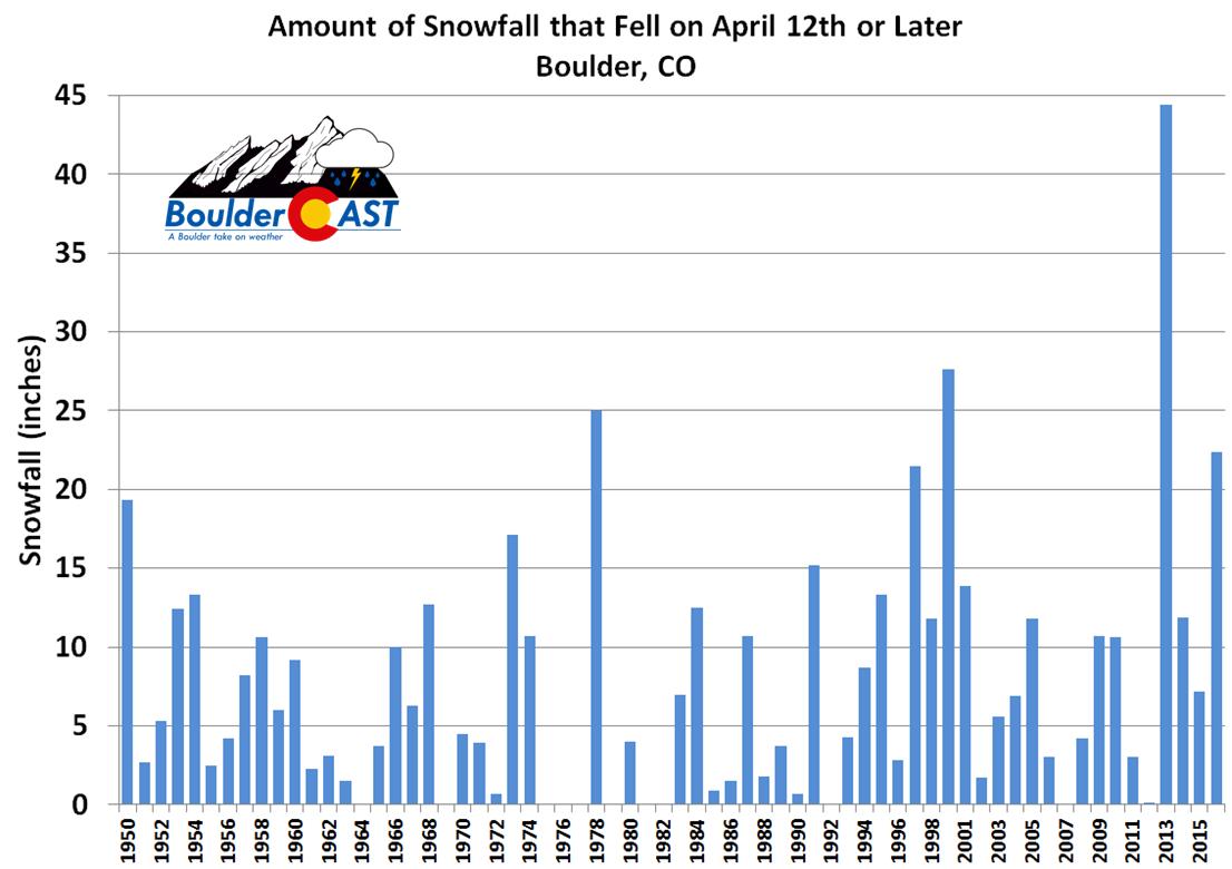 Late_season_BouldeR_Snow_Chart