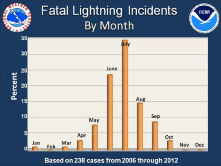 Lightning_Deaths_By_Month