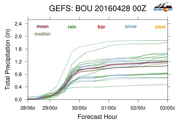 GEFS plume forecast for total precipitation in Boulder.