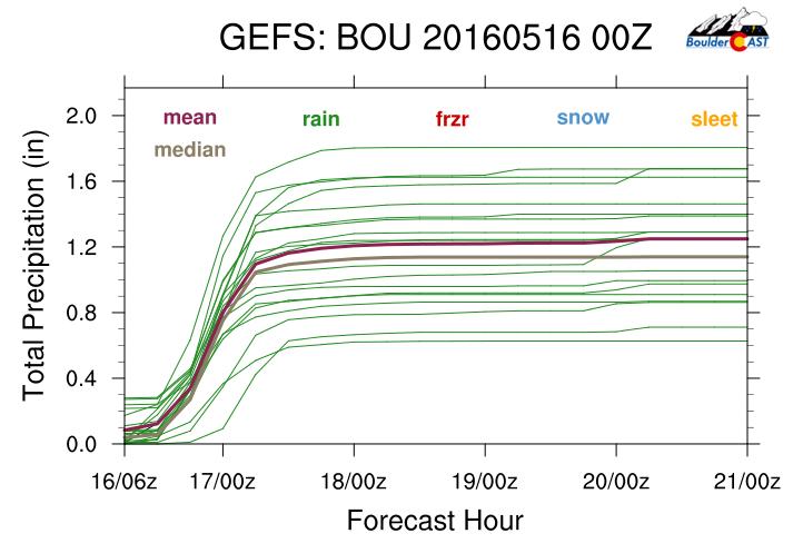 GFS ensemble plumes for total precipitation.